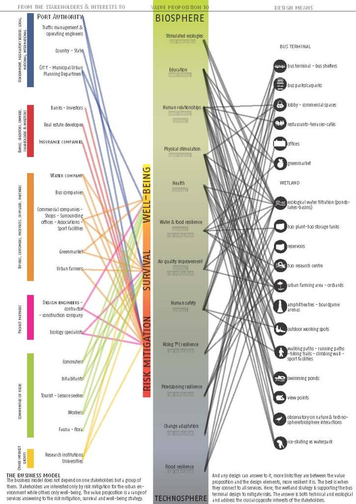 Ecosystem Business Model / Port Authority Bus Terminal in 2030 (by Noemie Benoit)